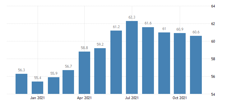 united states construction employment in idaho thous of persons m nsa fed data