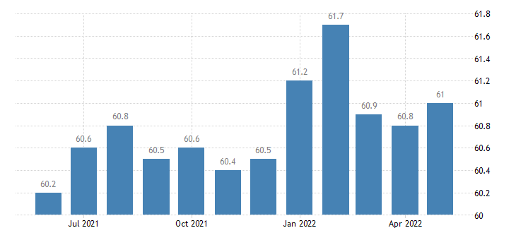 united states construction employment in idaho thous of persons m sa fed data