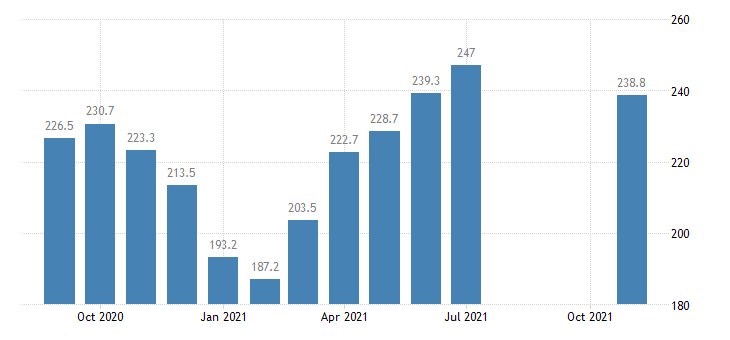 united states construction employment in illinois thous of persons m nsa fed data
