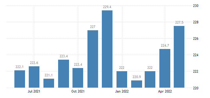 united states construction employment in illinois thous of persons m sa fed data