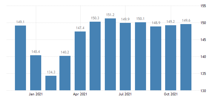 united states construction employment in indiana thous of persons m nsa fed data