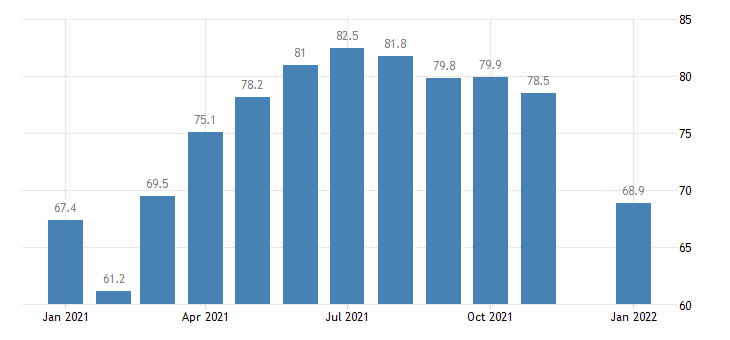 united states construction employment in iowa thous of persons m nsa fed data