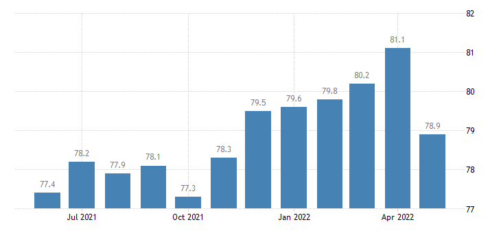 united states construction employment in iowa thous of persons m sa fed data