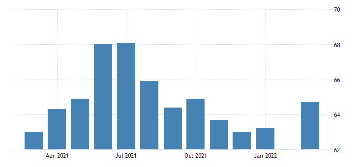 united states construction employment in kansas thous of persons m nsa fed data
