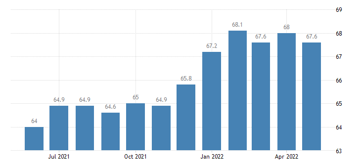 united states construction employment in kansas thous of persons m sa fed data