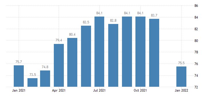 united states construction employment in kentucky thous of persons m nsa fed data