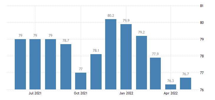 united states construction employment in kentucky thous of persons m sa fed data
