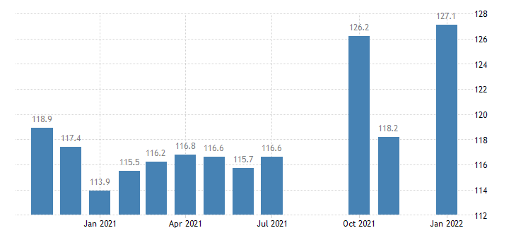 united states construction employment in louisiana thous of persons m nsa fed data