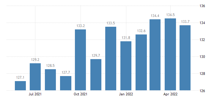 united states construction employment in louisiana thous of persons m sa fed data