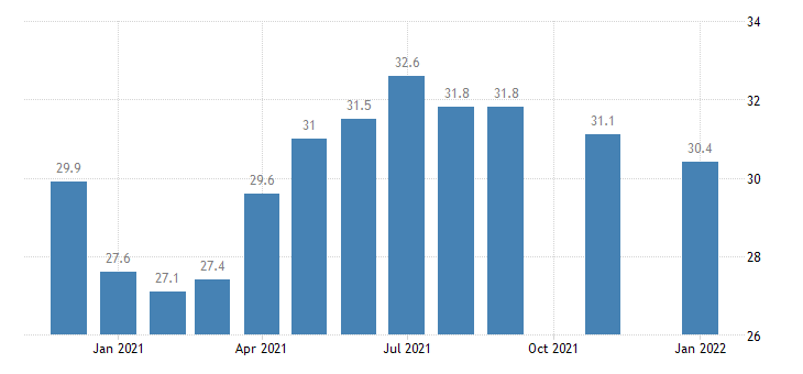 united states construction employment in maine thous of persons m nsa fed data