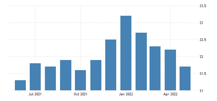 united states construction employment in maine thous of persons m sa fed data