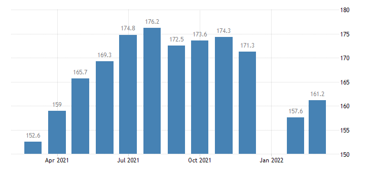 united states construction employment in massachusetts thous of persons m nsa fed data