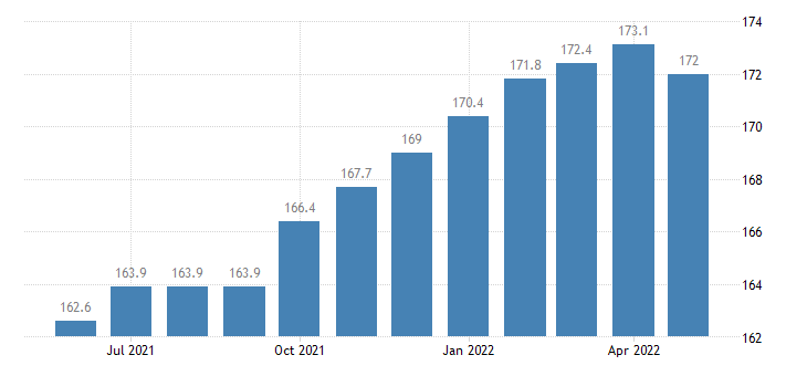 united states construction employment in massachusetts thous of persons m sa fed data