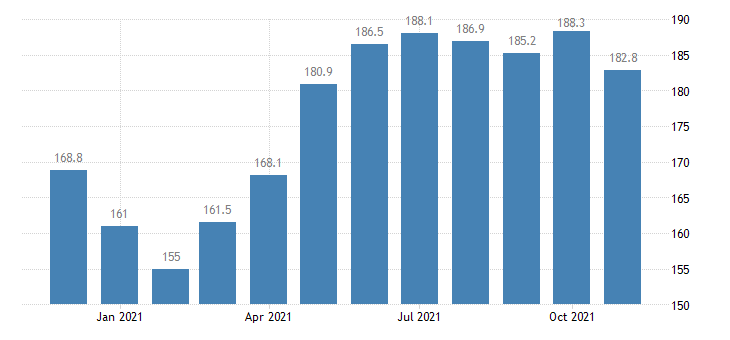 united states construction employment in michigan thous of persons m nsa fed data