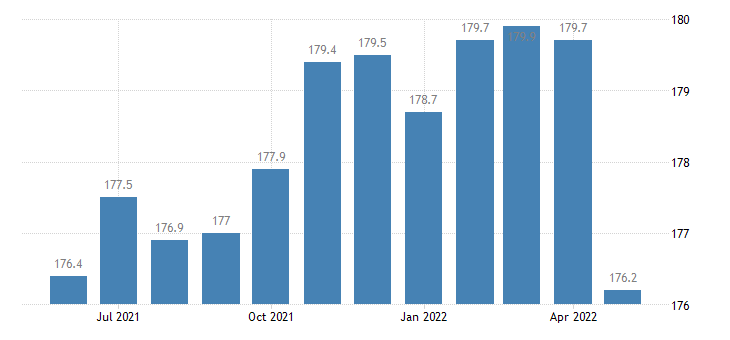 united states construction employment in michigan thous of persons m sa fed data