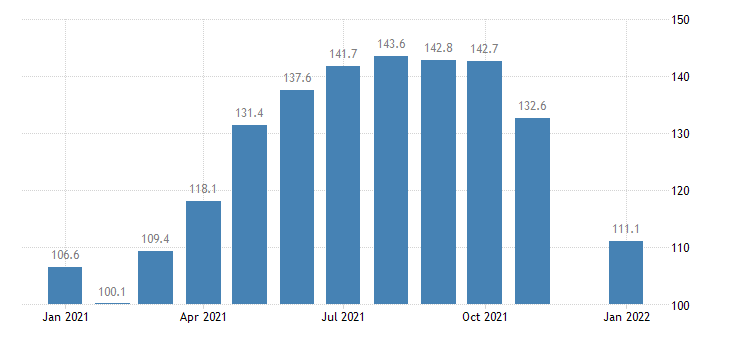 united states construction employment in minnesota thous of persons m nsa fed data