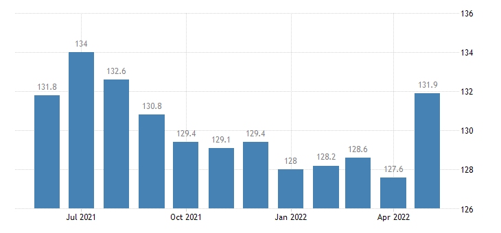 united states construction employment in minnesota thous of persons m sa fed data