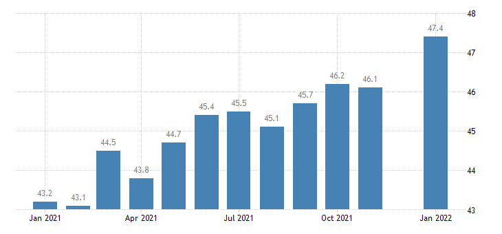 united states construction employment in mississippi thous of persons m nsa fed data