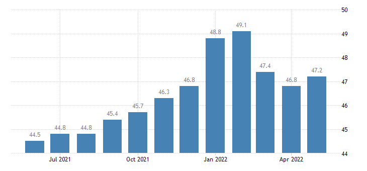 united states construction employment in mississippi thous of persons m sa fed data