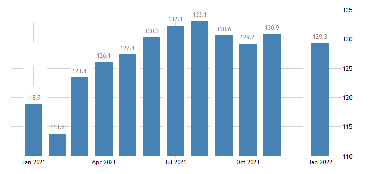 united states construction employment in missouri thous of persons m nsa fed data