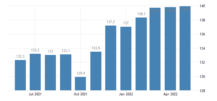 united states construction employment in missouri thous of persons m sa fed data
