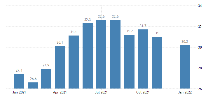 united states construction employment in montana thous of persons m nsa fed data