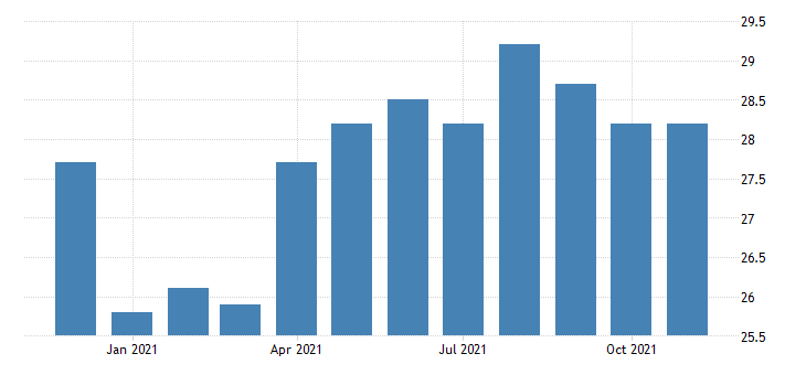 united states construction employment in new hampshire thous of persons m nsa fed data
