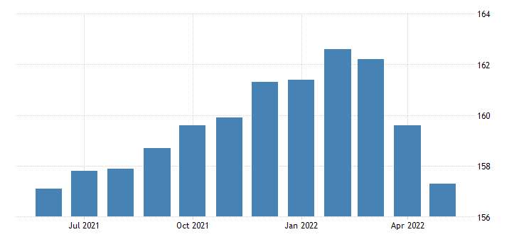 united states construction employment in new jersey thous of persons m sa fed data