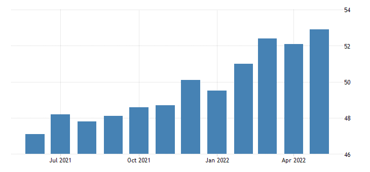 united states construction employment in new mexico thous of persons m sa fed data