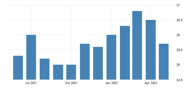 united states construction employment in north dakota thous of persons m sa fed data