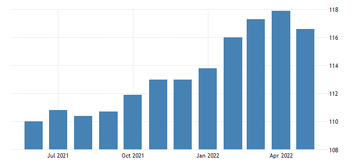 united states construction employment in oregon thous of persons m sa fed data