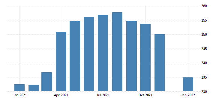 united states construction employment in pennsylvania thous of persons m nsa fed data