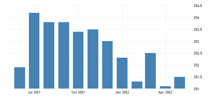 united states construction employment in pennsylvania thous of persons m sa fed data
