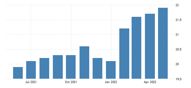 united states construction employment in rhode island thous of persons m sa fed data