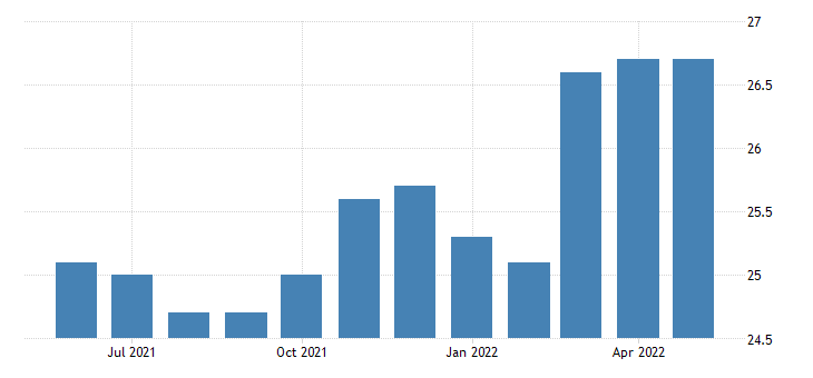 united states construction employment in south dakota thous of persons m sa fed data