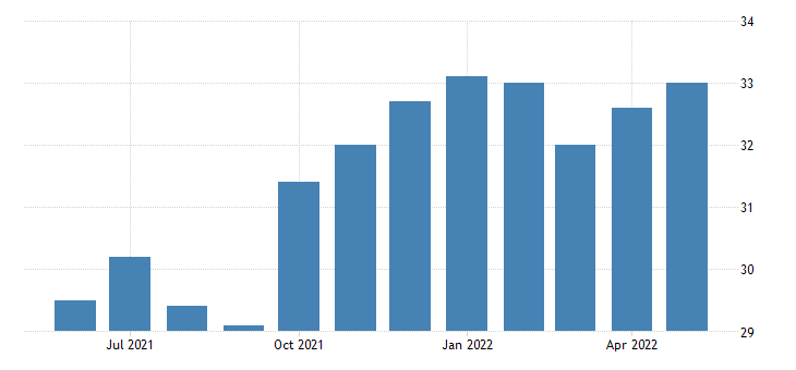 united states construction employment in west virginia thous of persons m sa fed data