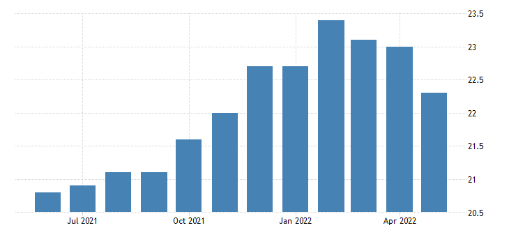 united states construction employment in wyoming thous of persons m sa fed data