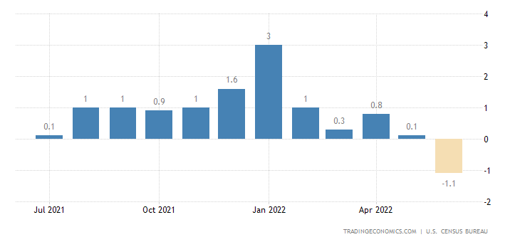 United States Construction Spending