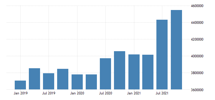 united states construction wages and salaries in kansas fed data