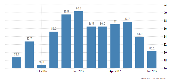 United States Consumer Confidence Economic Expectations