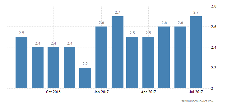 United States Consumer Confidence Price Trends