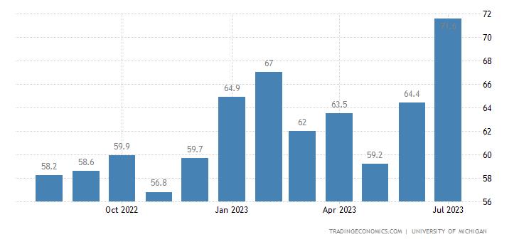 United States Consumer Sentiment | 2019 | Data | Chart | Calendar
