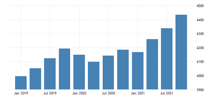 united states consumer credit  liabilities  balance sheet of households and nonprofit organizations bil of $ q nsa fed data