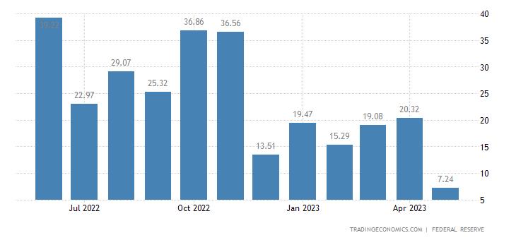 United States Consumer Credit Change