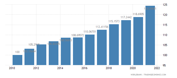 united states consumer price index 2005  100 wb data