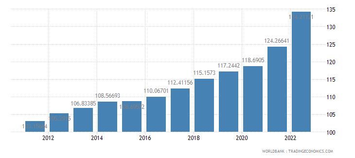 united states consumer price index 2005  100 wb data