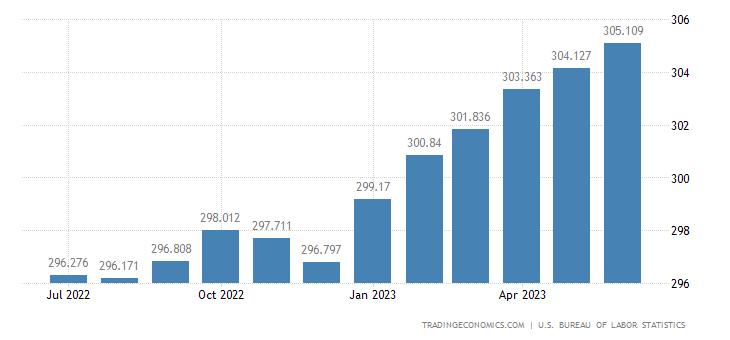 United States Consumer Price Index (CPI)