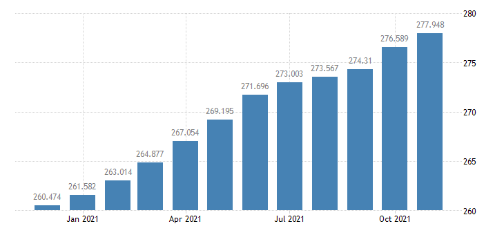 united states consumer price index for all urban consumers all items index 1982 84 100 m nsa fed data