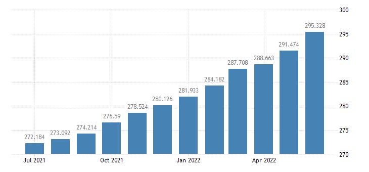 united states consumer price index for all urban consumers all items index 1982 84 100 m sa fed data