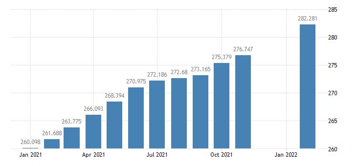 united states consumer price index for all urban consumers all items less food index 1982 84 100 m nsa fed data